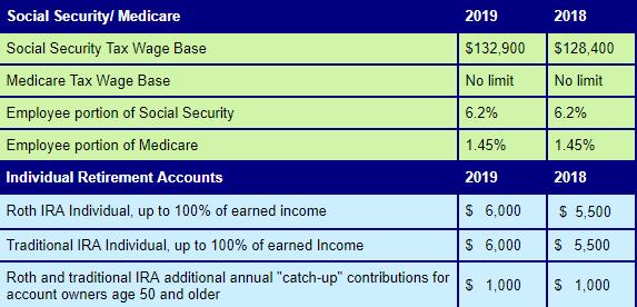 Social Security/Medicare & Individual Retirement Accounts